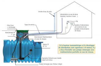 cuve eau de pluie 5000 litres. Black Bedroom Furniture Sets. Home Design Ideas